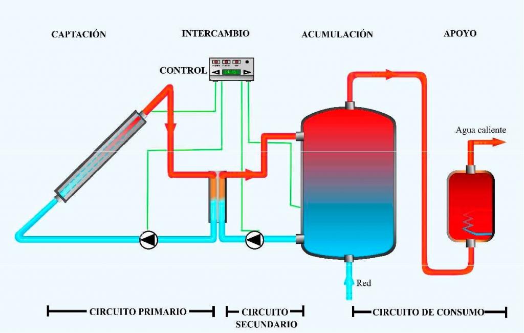 Energ a solar para acs o agua caliente solar - Agua caliente solar ...